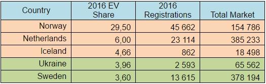 Сравнительные показатели роста рынка и место Украины в общеевропейском рейтинге