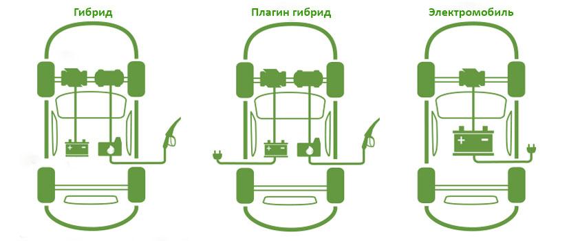 Схема работы экологических автомобилей