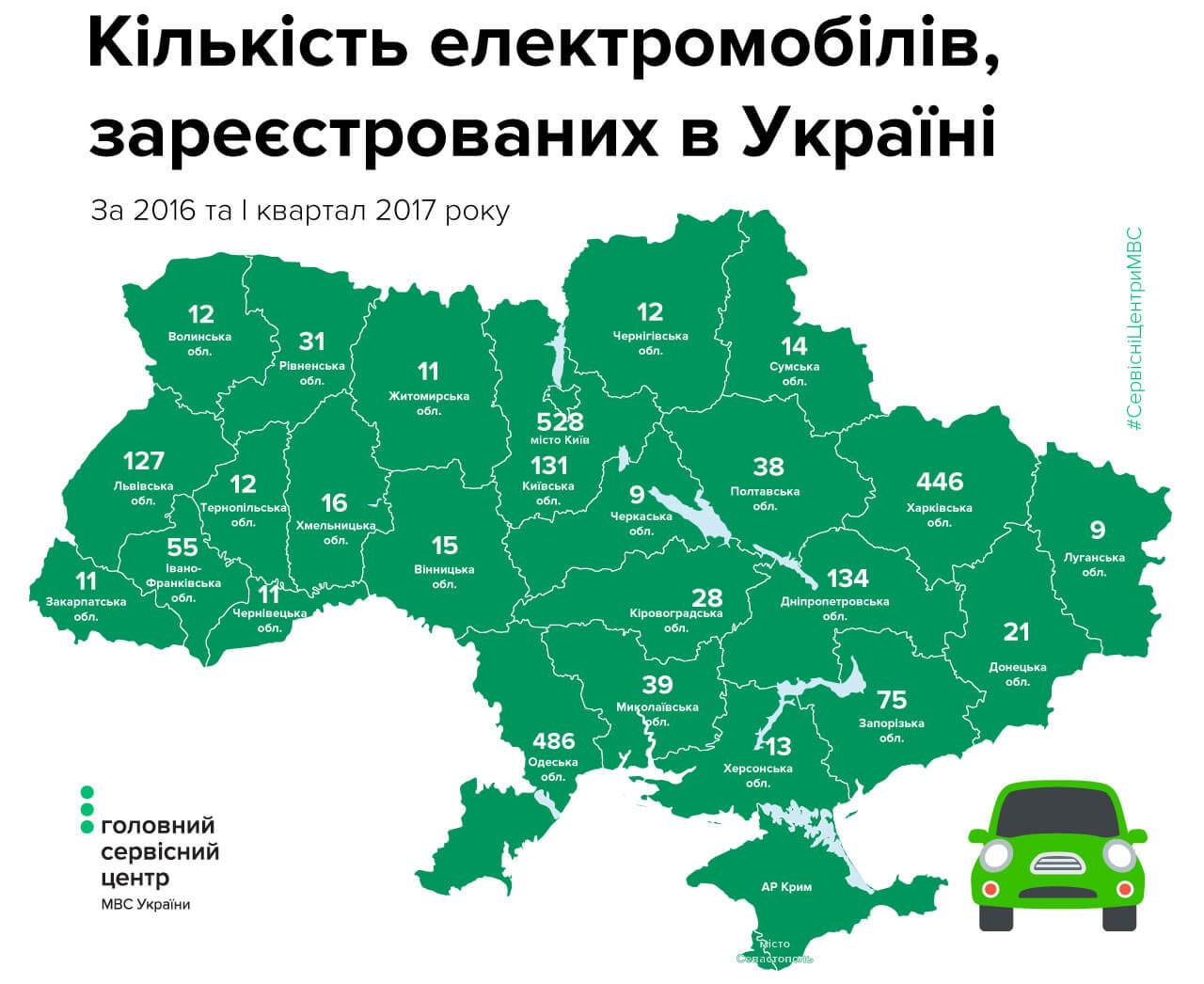 Количество электромобилей зарегистрированных в Украине за 2016 и начало 2017 года