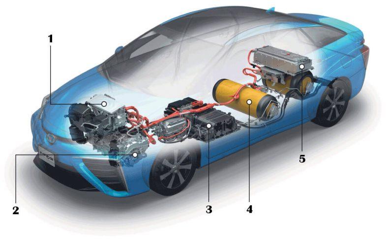 Как работает автомобиль на топливных элементах