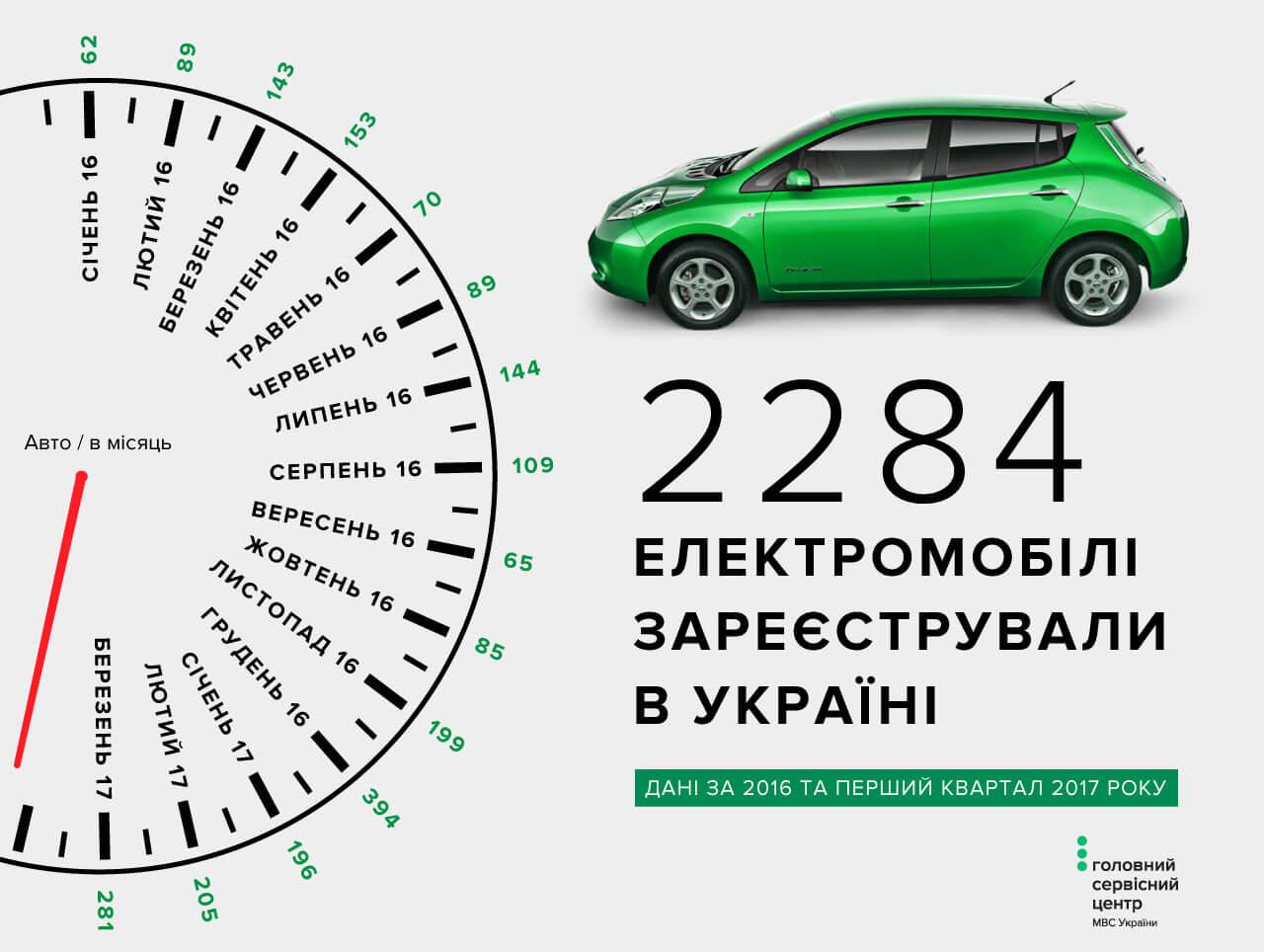 Статистика регистраций электрических автомобилей по регионам Украины