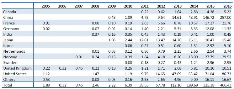 Количество зарегистрированных аккумуляторов для электрических автомобилей за 2005-2016 года