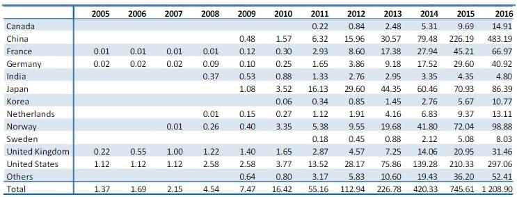 Запас аккумуляторов электрических автомобилей за период с 2005-2016 года