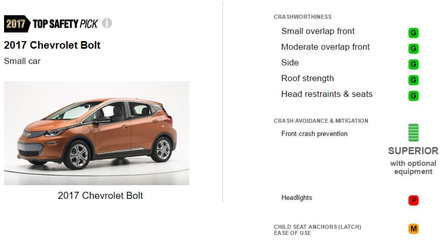 Оценки IIHS электромобиля Chevrolet Bolt EV2017