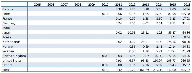 Количество проданных плагин-гибридных автомобилей за период с 2005 по 2016 год (в тысячах)