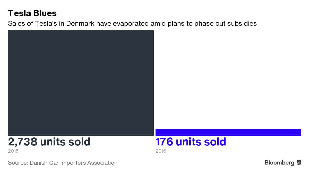 Статистика продаж электромобилей Tesla в Дании
