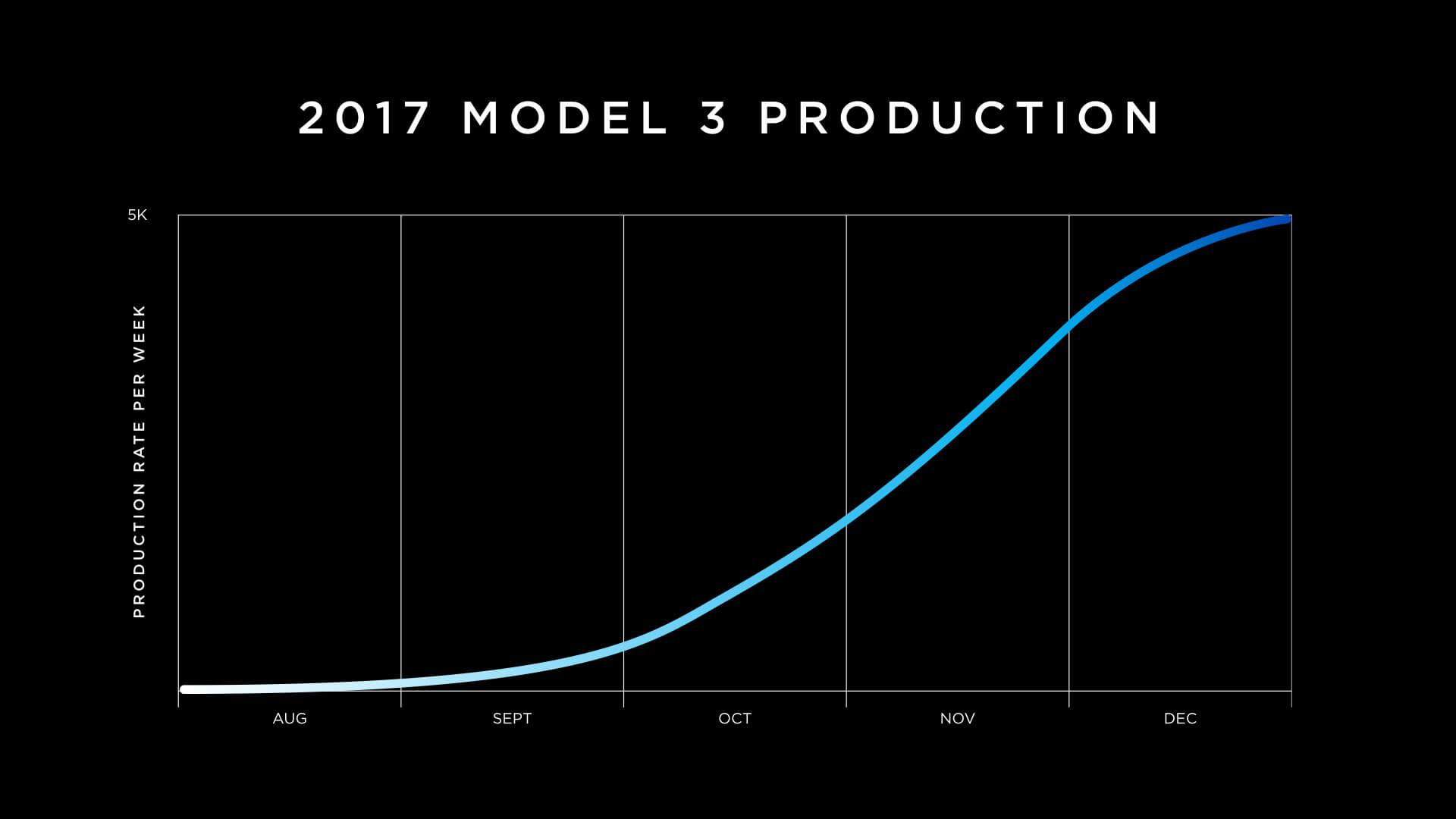 График поставок Model 3 до конца 2017 года