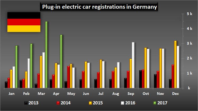 Количество регистраций электромобилей и плагин-гибридов в Германии