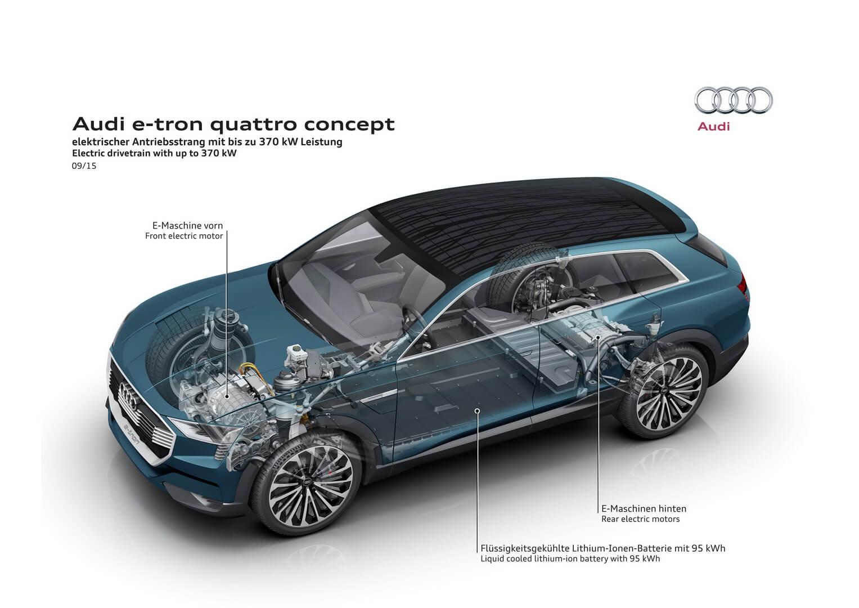 Двигатели Audi e-tron quattro