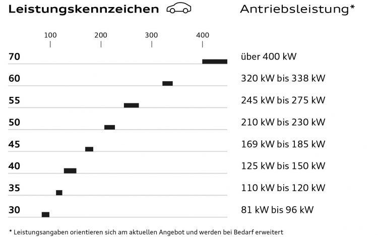 Таблица названий, присвоенных автомобилям Audi