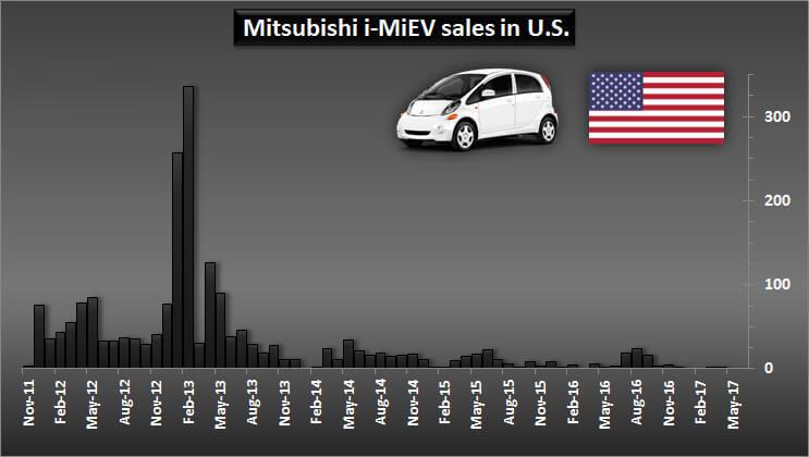 Продажи Mitsubishi i-MiEV в США