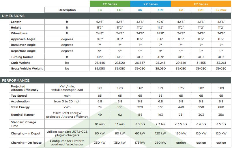 Спецификации производительности 40-местного Catalyst E2 max