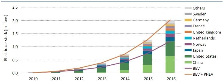 Эволюция продаж электромобилей по миру с 2010 по 2016 года