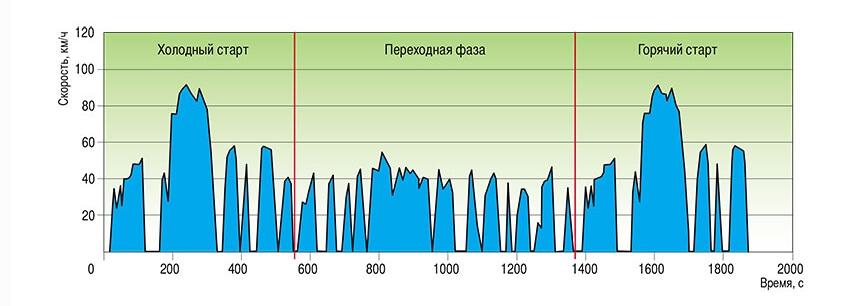 Оценочный цикл EPA FTP-75
