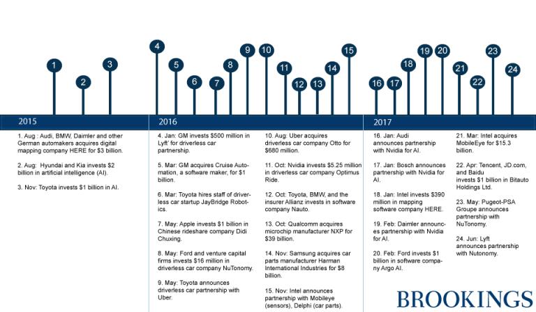 Временная шкала инвестиций в развитие автономных транспортных средств