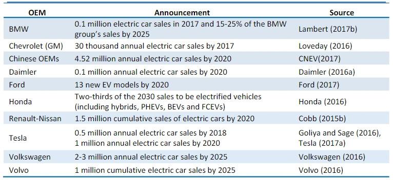Список автомобильных производителей за апрель 2017 года