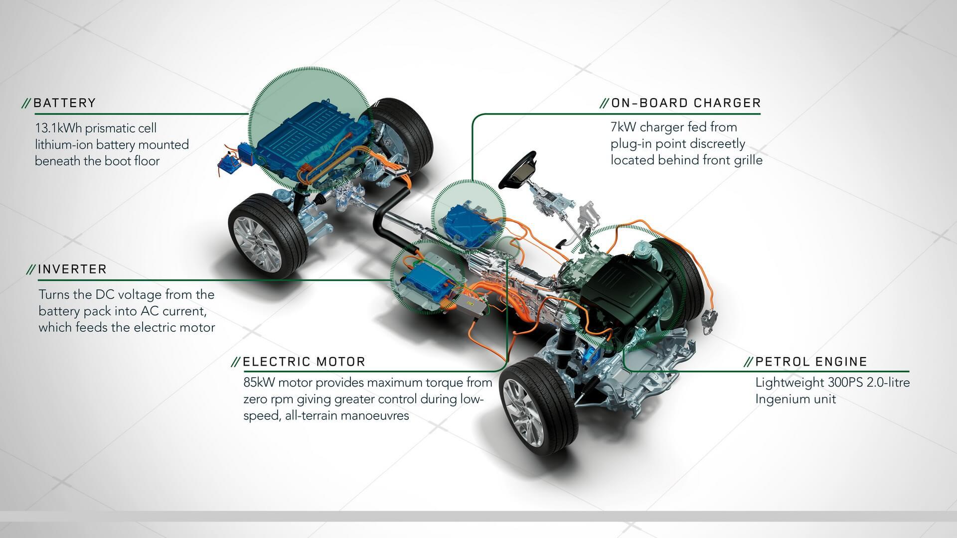 Шасси и силовой агрегат Range Rover Sport plug-in hybrid P400e
