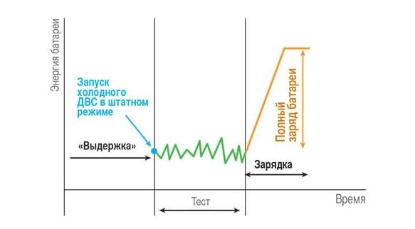 Плагин-гибриды имеют четыре цикловых замера