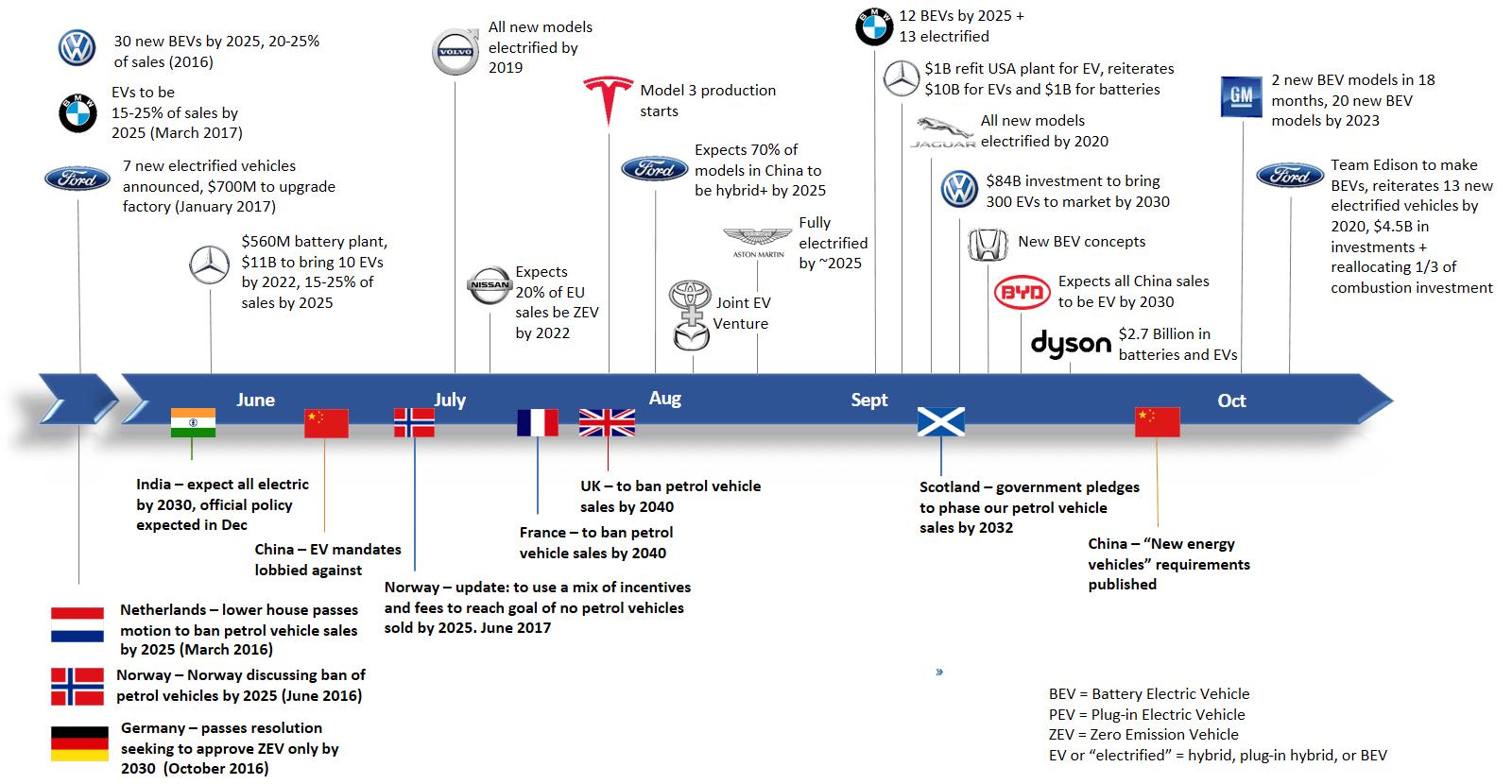 Планы стран иавтопроизводителей повыпуску электрических автомобилей
