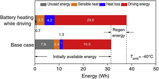 Стратегия управления, которая может быстро восстановить мощность батареи электромобиля во время движения, без предварительного нагрева