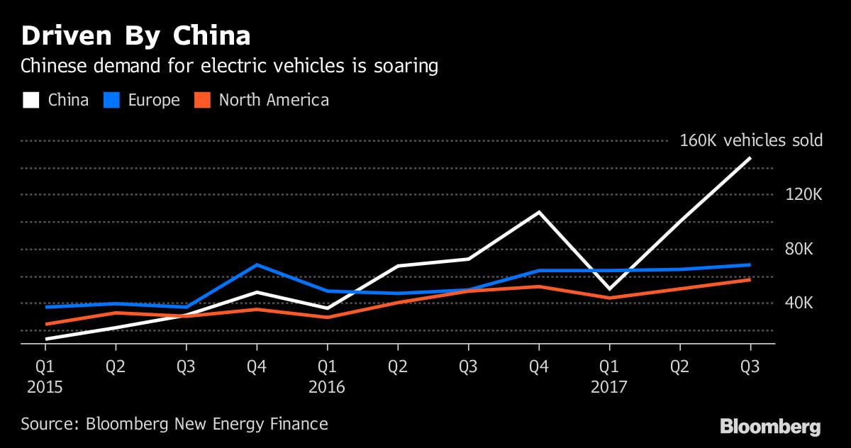 График роста потребительского спроса наэлектромобили вКитае
