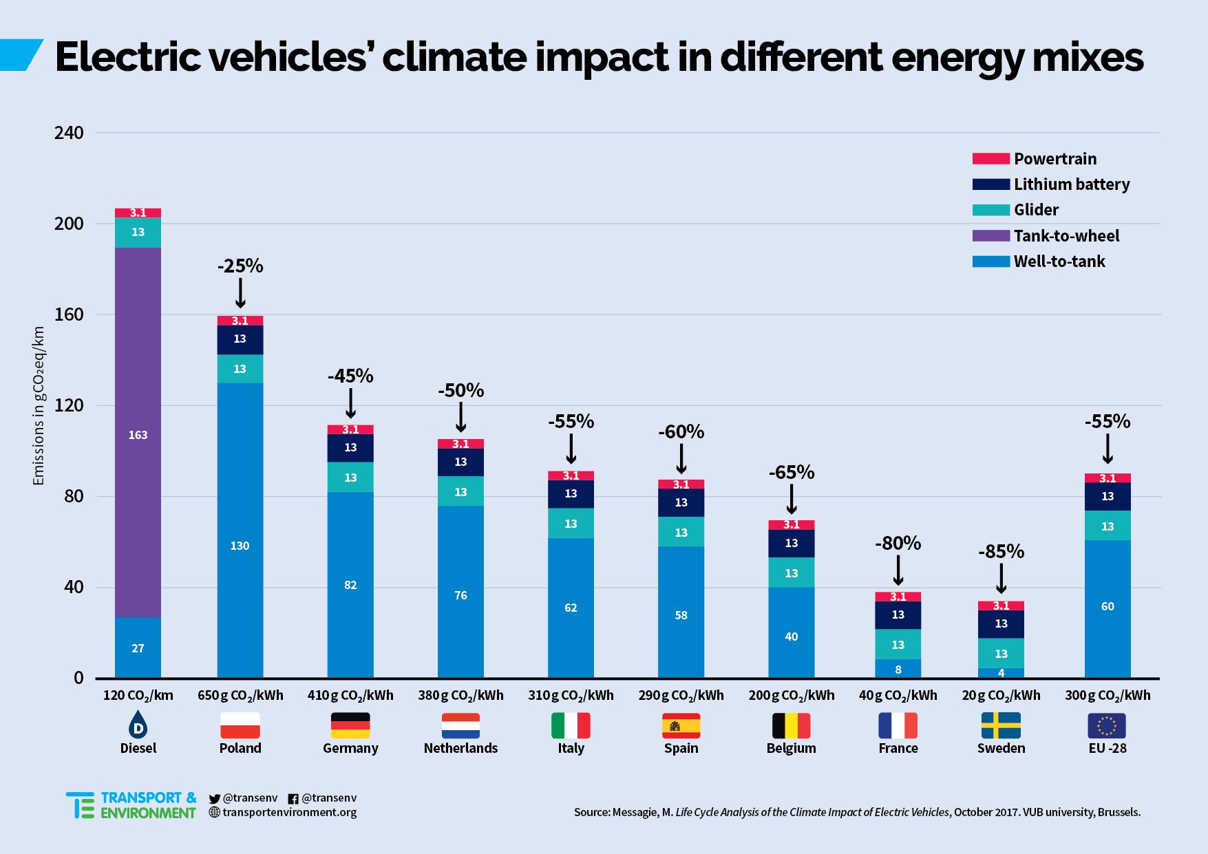 Статистика влияния электромобилей наокружающую среду вразных странах