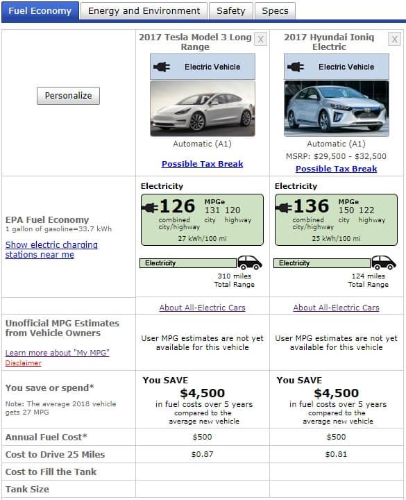 Сравнение Tesla Model 3 и Hyundai Ioniq Electric по запасу хода и энергоэффективности