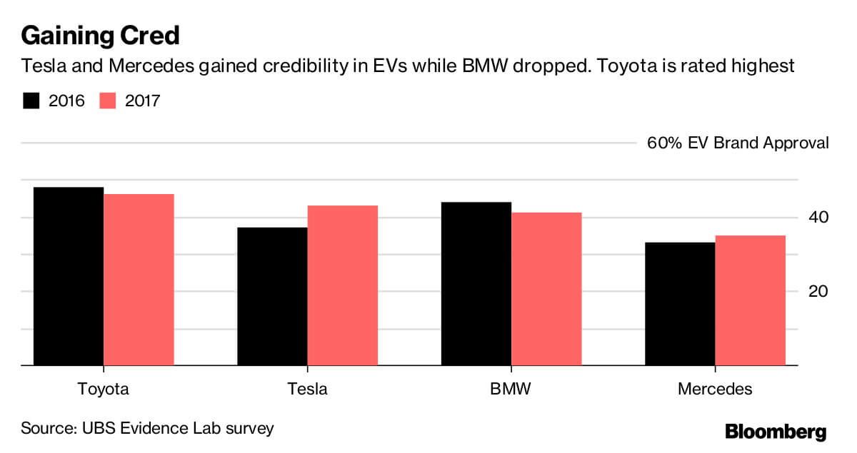 Сравнительная диаграмма роста кредитования автомобилей BMW, Mercedes, Toyota иTesla 2016/17