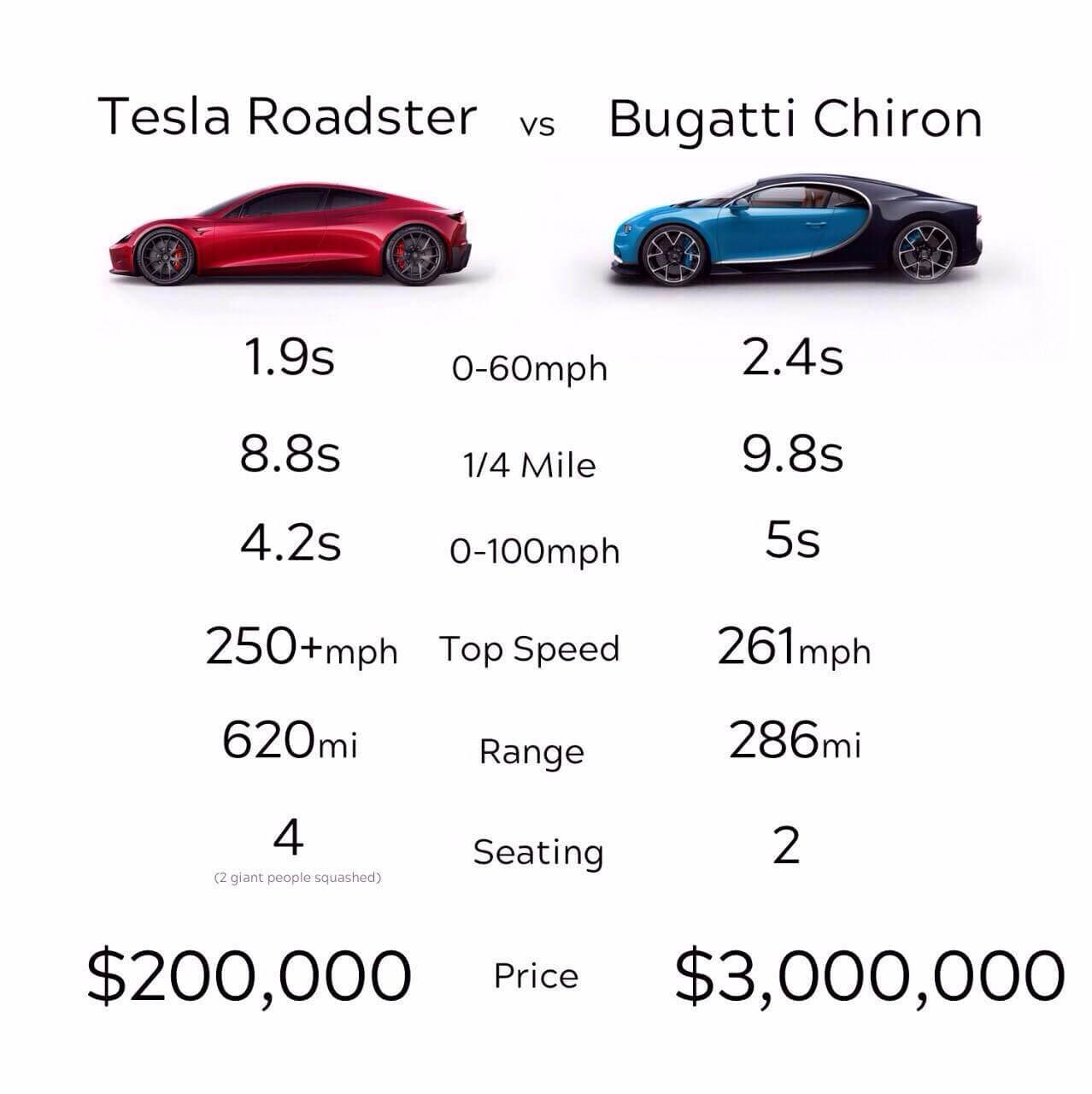 Сравнение характеристик Tesla Roadster 2 VSBugatti Chiron
