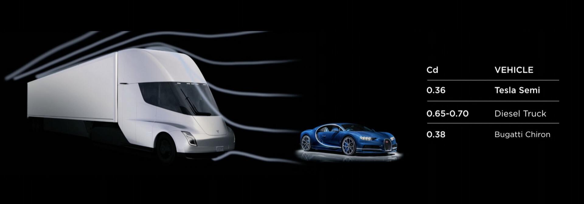 Демонстрация показателей аэродинамики Tesla Semi и Bugatti Chiron