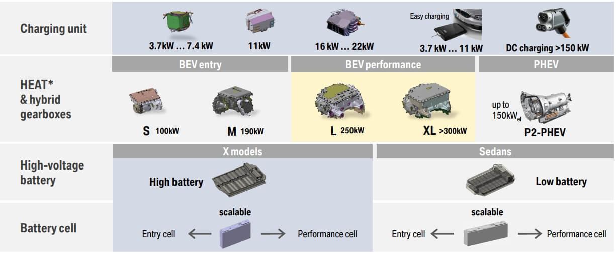 Общие технологии 5поколения электрических моделей BMW