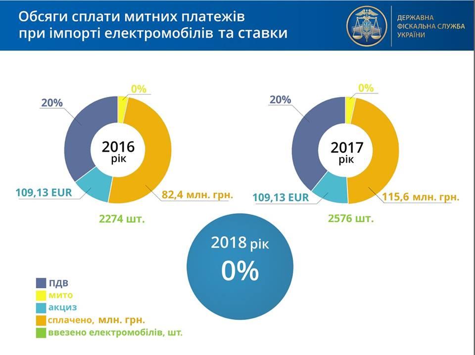 Объемы оплаты таможенных платежей при импорте электромобилей