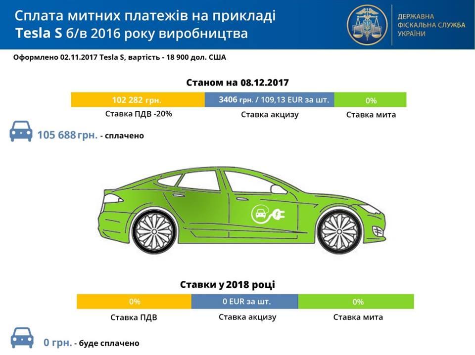 Оплата таможенных платежей напримере Tesla Model S2016 года б/у