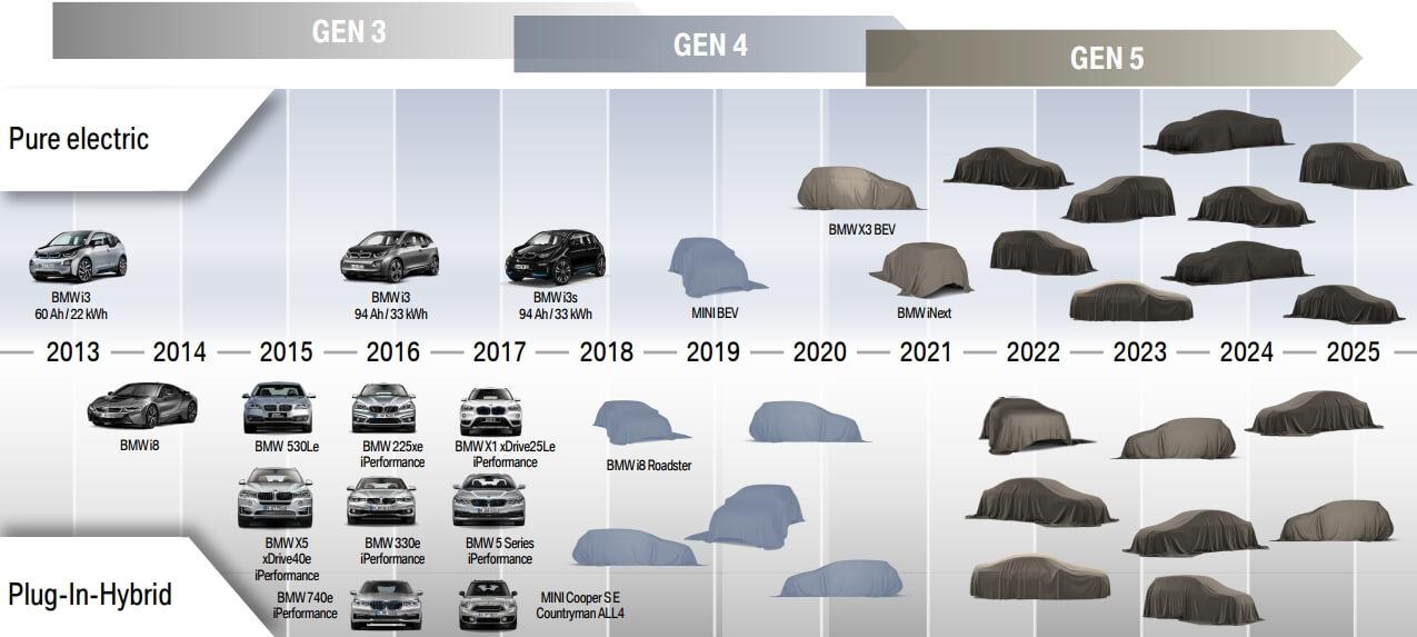 План выпуска электрифицированных моделей BMW к 2025 году