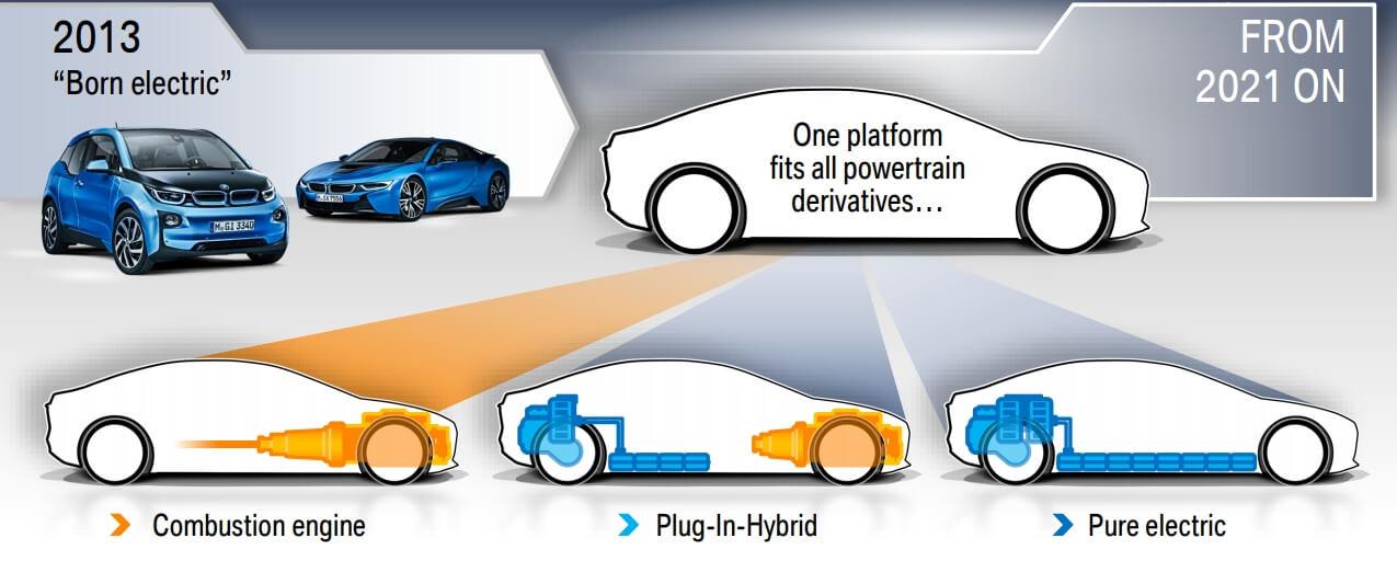 Общая платформа для всех электрифицированных моделей BMW