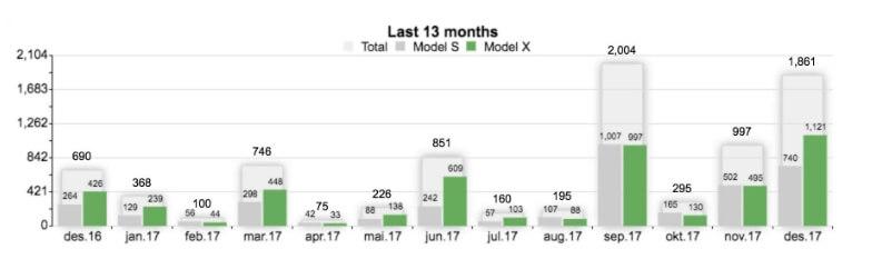 График количества продаж Tesla в Норвегии за последний год