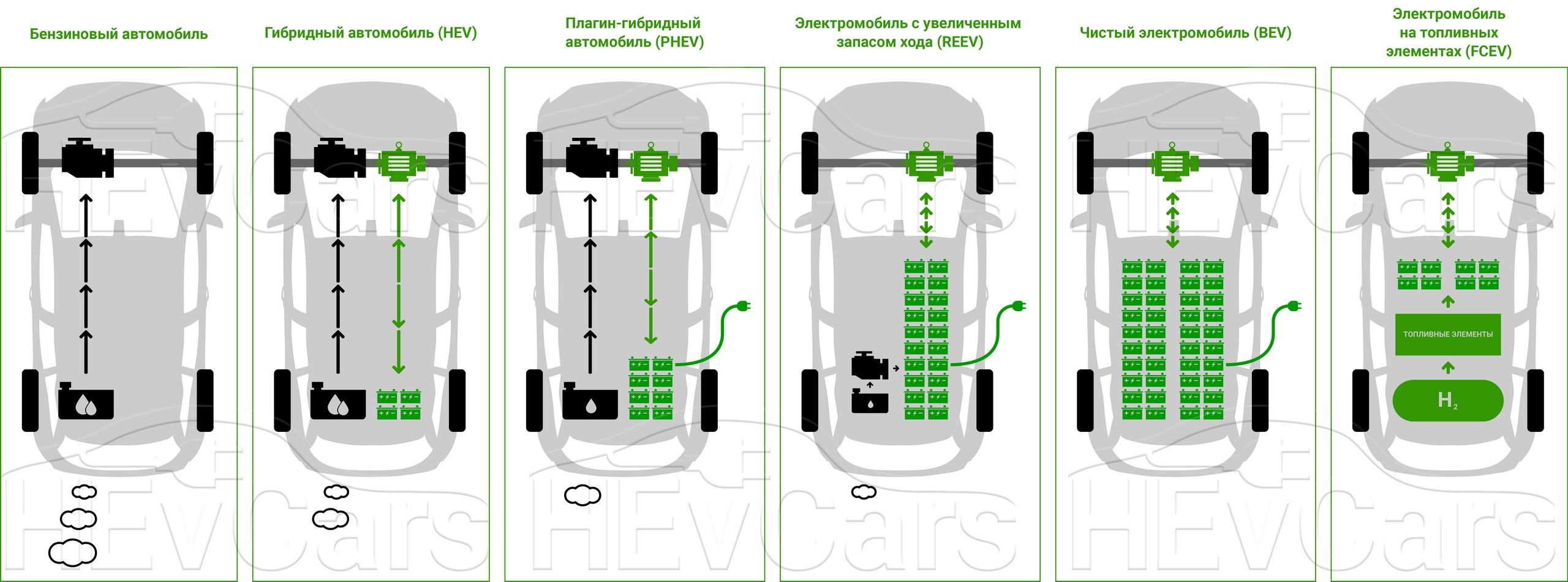 Схема принципа работы автомобилей с разными типами силовых установок