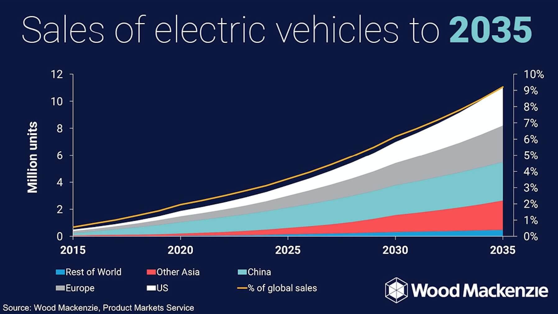 Прогнозируемый рост продаж электромобилей к2035 году