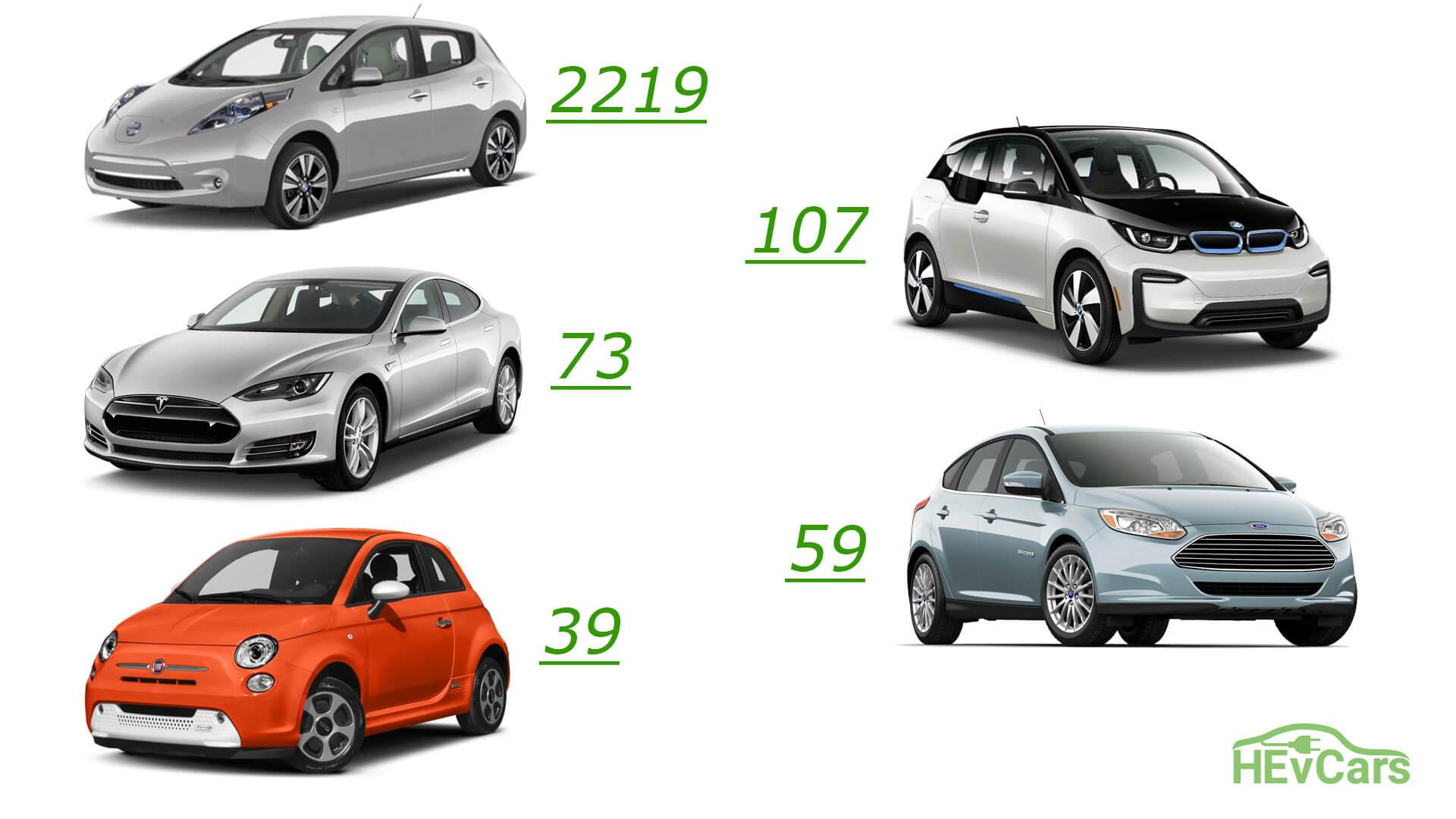 ТОП 5 электромобилей по продажам в Украине за 2017 год