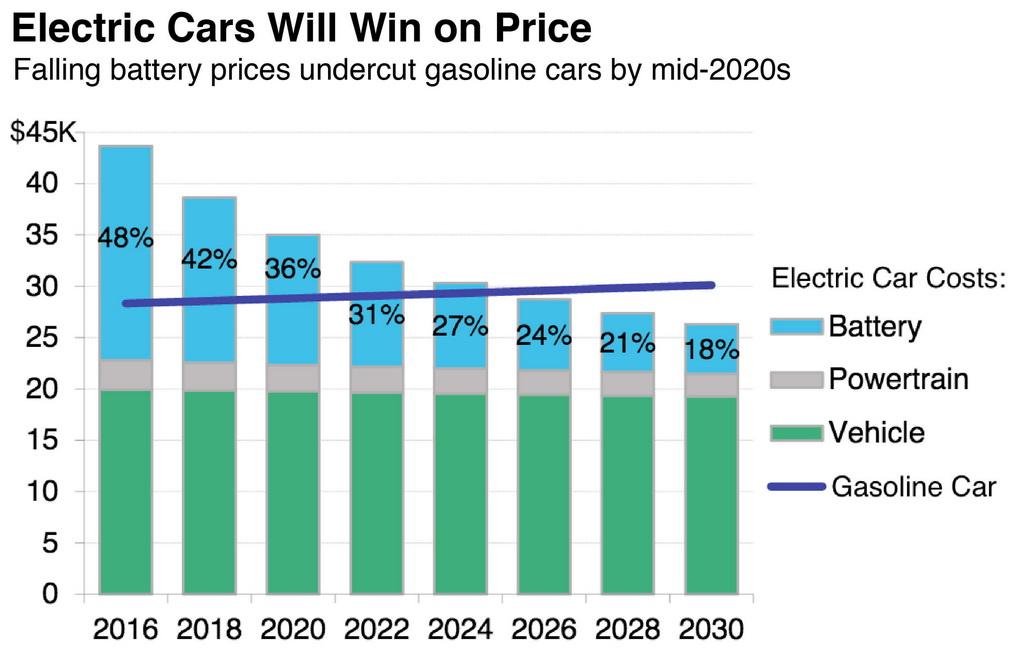 Диаграмма снижения цен на электромобили в ближайшем будущем
