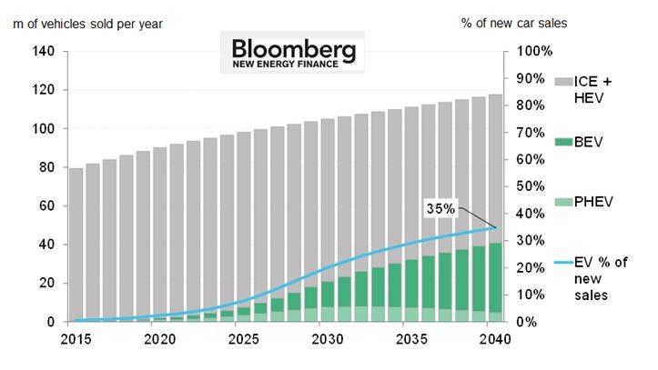 Инфографика роста числа проданных электромобилей по отношению к общему количеству новых авто к 2040
