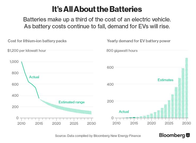 Инфографика будущего снижения цены аккумуляторных батарей с параллельным увеличением их емкости