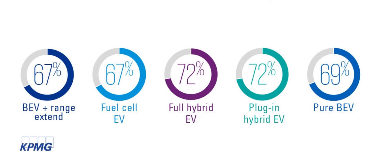Инвестиции автопроизводителей в развитие электрических транспортных средств на следующие 5 лет