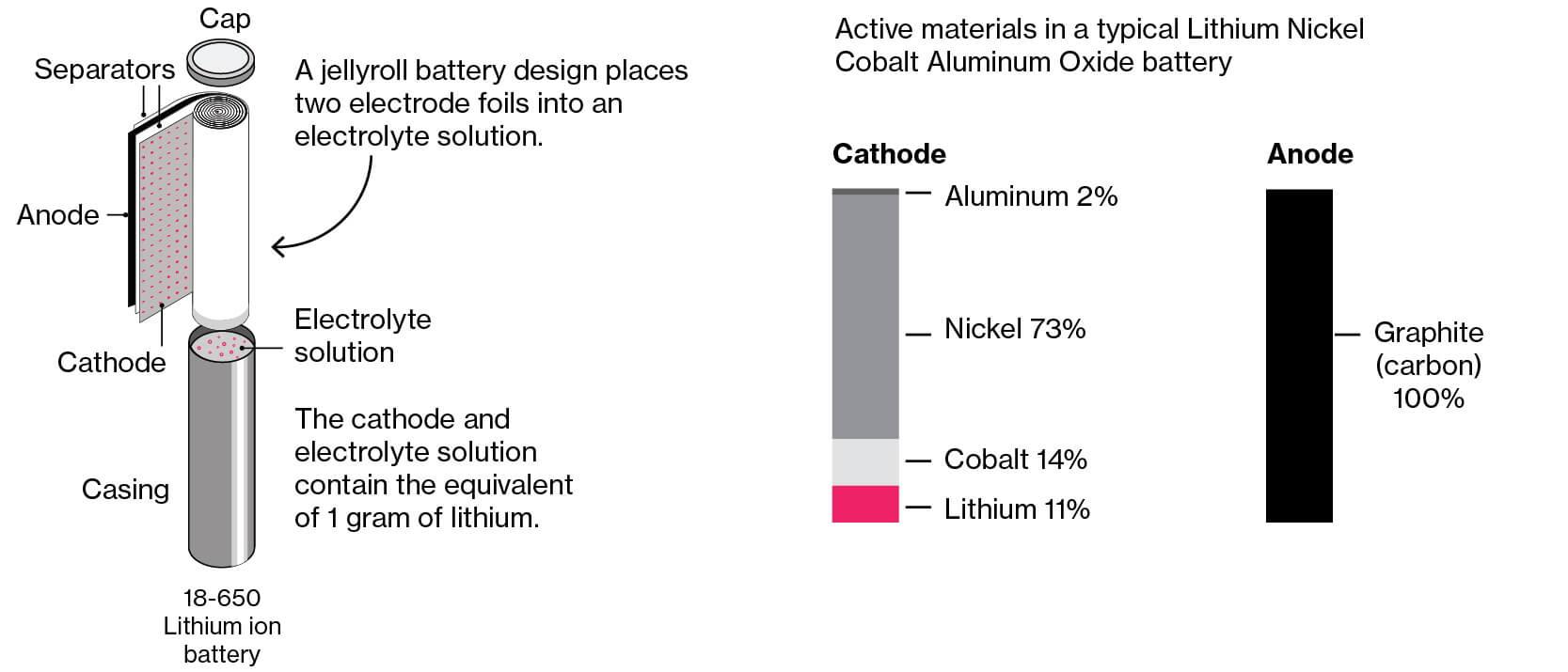 Компоненты литий-ионной батареи
