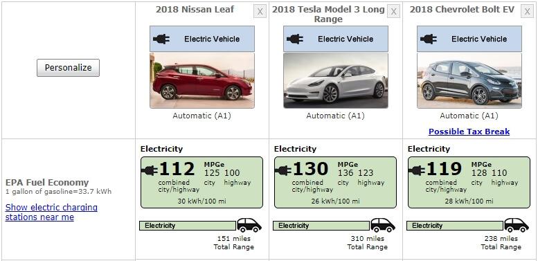 Сравнительный рейтинг энергоэффективности EPA для Nissan Leaf, Chevy Bolt  и Tesla Model 3