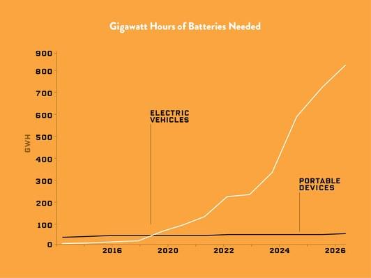Диаграмма роста требуемого количества гигаватт-часов вбудущем