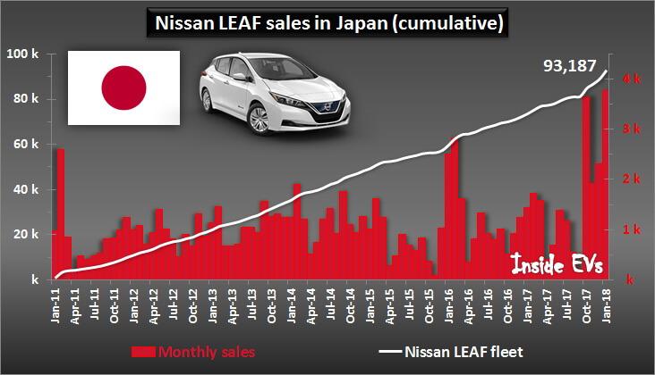 Продажи Nissan Leaf в Японии с момента выпуска первой модели