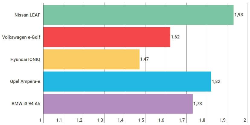 Среднее потребление энергии в зимний период в кВт•ч/10 км