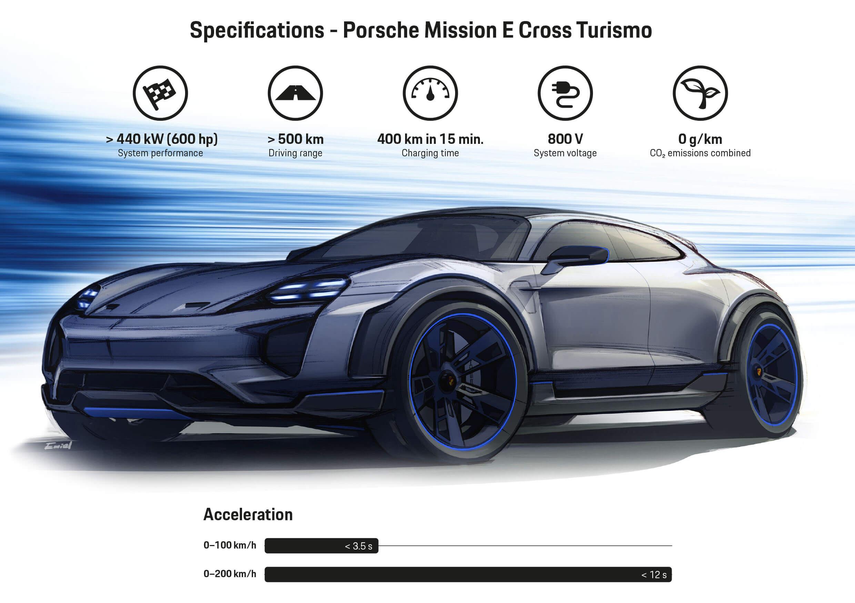 Характеристики концепта Porsche Taycan Cross Turismo