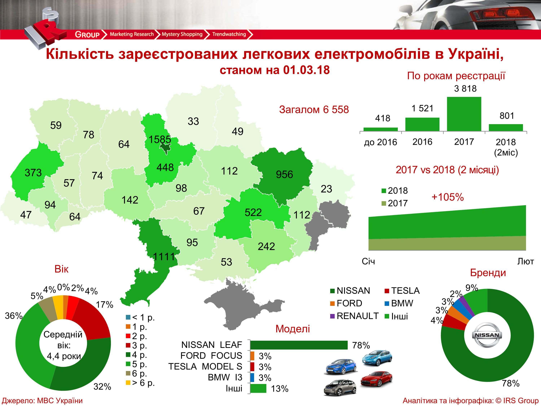 Статистика продаж электромобилей в Украине на 01.03.2018